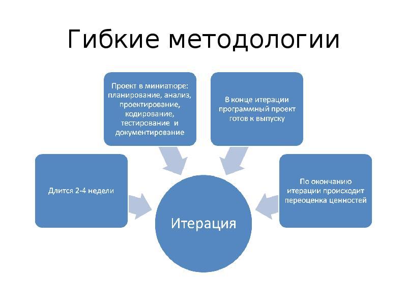 Гибкие методологии для разработки программного обеспечения